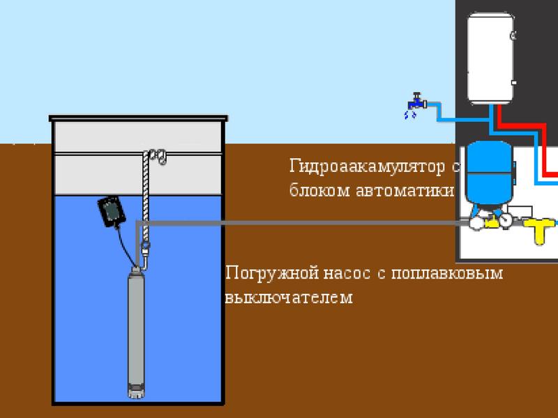 Водоснабжение из колодца с погружным насосом